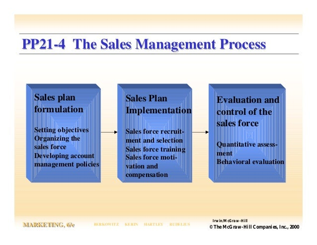 describe the behaviors of the sales force that are targeted with the compensation plan Describe the behaviors of the sales force that are targeted for of the sales force that are targeted sales force and its compensation plan.