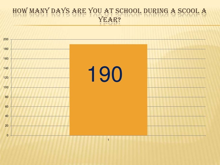 Howmanydaysareyou at school during a scool a year?<br />