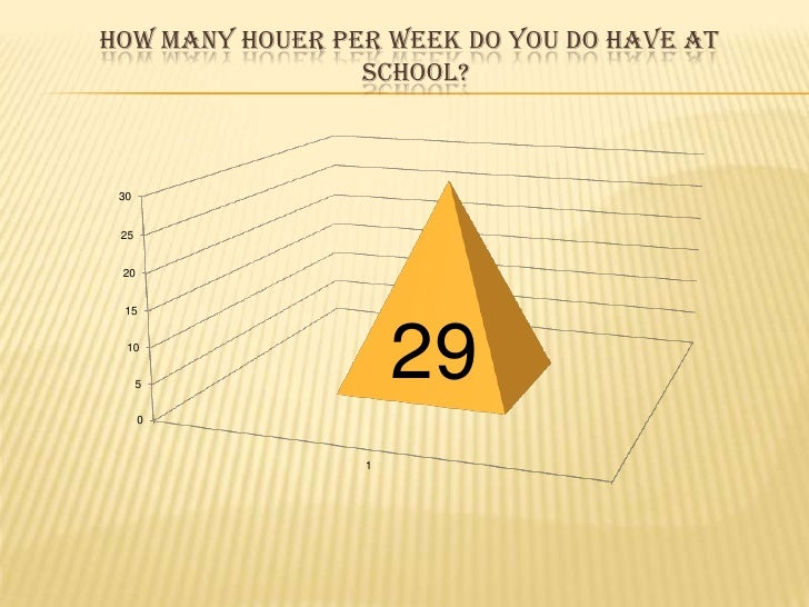 Howmanyhouer per week do you do have at   school?<br />