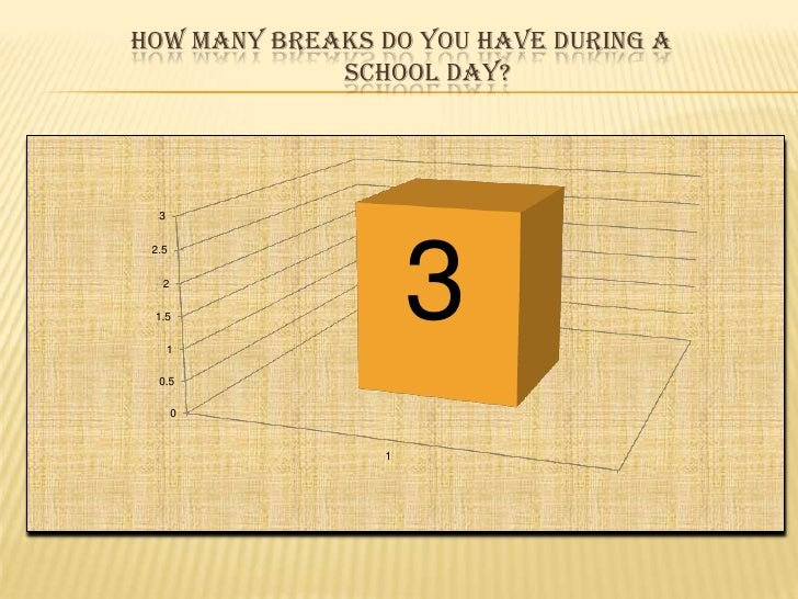 Howmanybreaks do you have during a                           school day?<br />