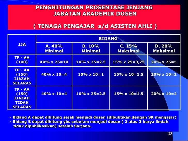 17<br />PRESENTASE : (Program Profesional)<br />PEND. PENGAJARAN: Min. 40 %<br />PENELITIAN: Min. 10 %<br />PENGABDIAN...