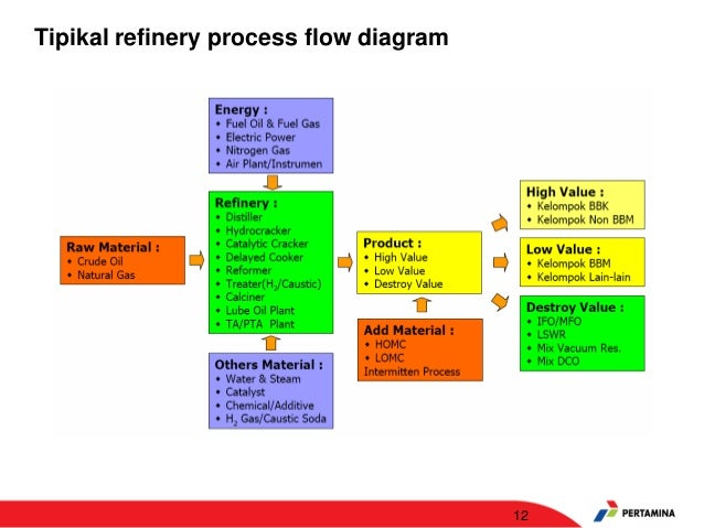 tipikal refinery process flow diagram 12