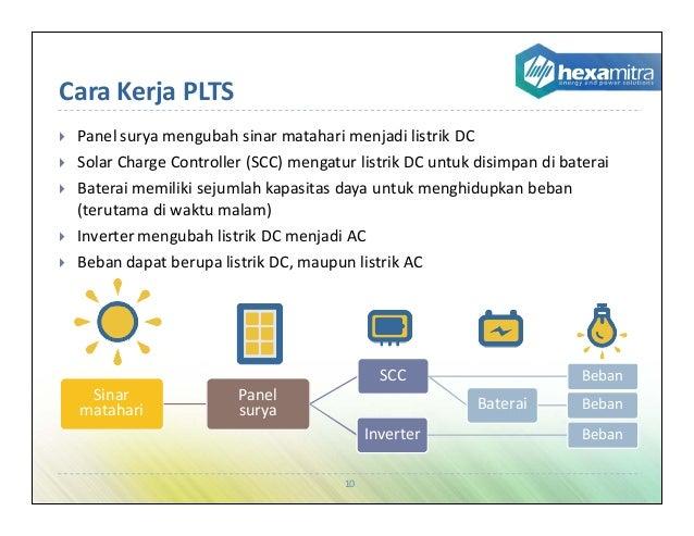 Presentasi Plts Pembangkit Listrik Tenaga Surya