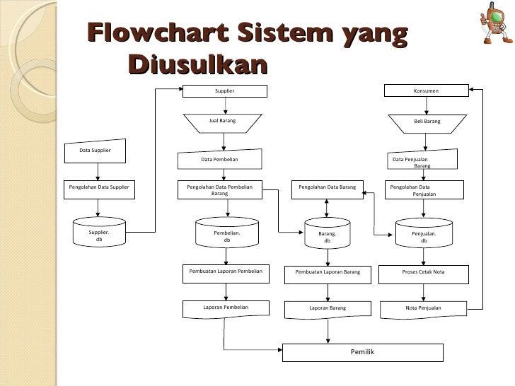 Presentasi flowchart sistem yang sedang berjalan 9 ccuart Image collections