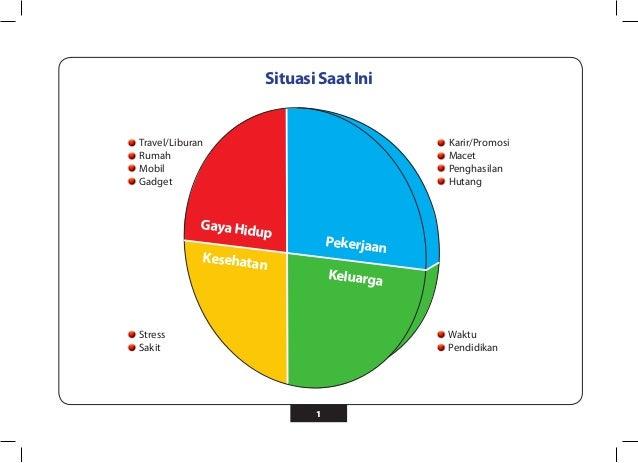 Situasi Saat Ini  1  Stress  Sakit  Waktu  Pendidikan  Travel/Liburan  Rumah  Mobil  Gadget  Karir/Promosi  Macet  Penghas...