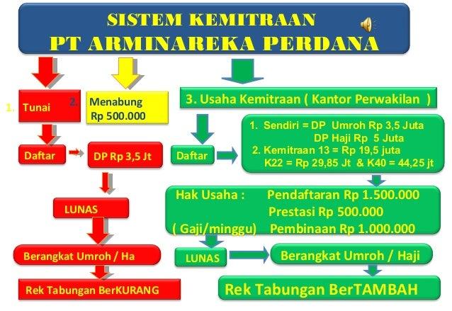 Presentasi Arminareka Perdana
