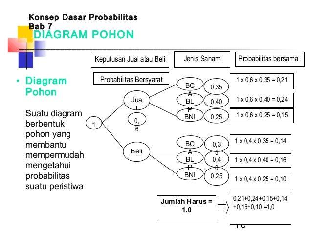 Konsep dasar probabilitasppt 16 16 diagram pohon ccuart Gallery