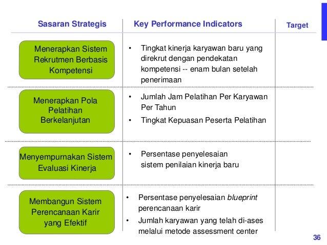 developing a balanced scorecard Mba presentation explaining kaplan and norton's balanced scorecard approach.
