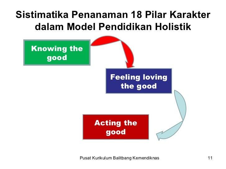 Pusat Kurikulum Balitbang Kemendiknas Sistimatika Penanaman 18 Pilar Karakter dalam Model Pendidikan Holistik Knowing the ...