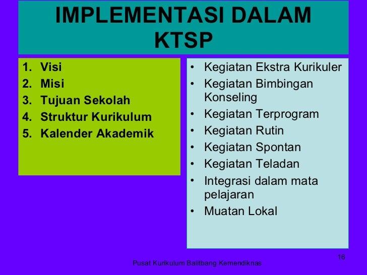IMPLEMENTASI DALAM KTSP <ul><li>Visi </li></ul><ul><li>Misi </li></ul><ul><li>Tujuan Sekolah </li></ul><ul><li>Struktur Ku...