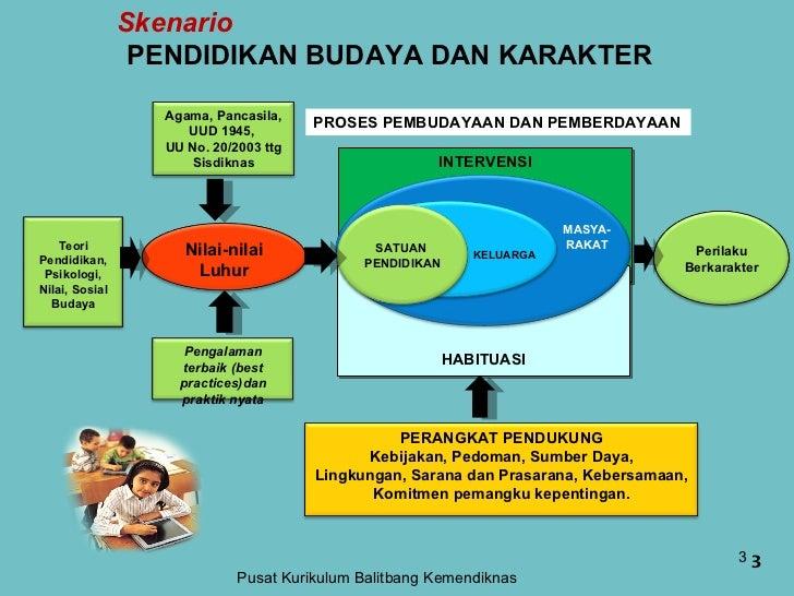 Skenario   PENDIDIKAN BUDAYA DAN KARAKTER Pusat Kurikulum Balitbang Kemendiknas INTERVENSI HABITUASI Perilaku Berkarakter ...