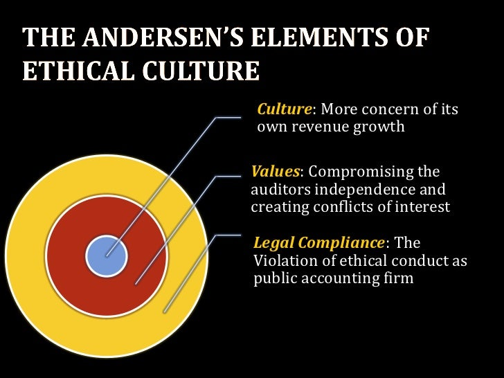 arthur anderson questionable accounting practices case Enron hired arthur andersen to do their auditing they were responsible for ensuring the accuracy of the financial statements and internal bookkeeping arthur andersen willingly did not identify enron's fraudulent statements.