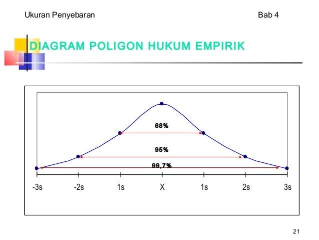 Presentasi deviasi 21 21 diagram poligon ccuart Choice Image