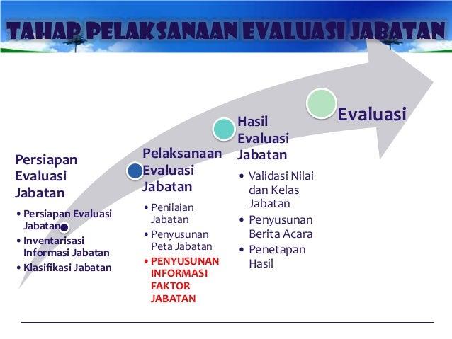 Evaluasi Jabatan Faktor Jabatan Struktural Dan Fungsional
