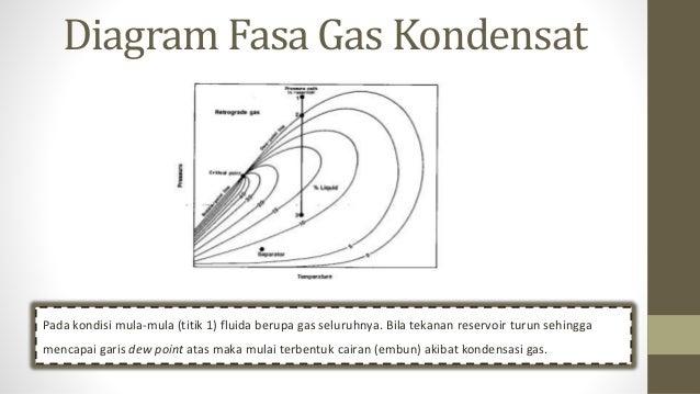 Analisa fluida reservoir diagram fasa ccuart Gallery
