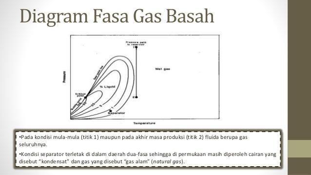 Analisa fluida reservoir diagram fasa ccuart Image collections