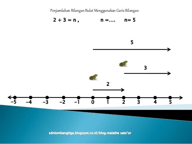 Presentasi garis bilangan bulat 0 1 5432 5 1 2 3 4 penjumlahan bilangan bulat ccuart Gallery