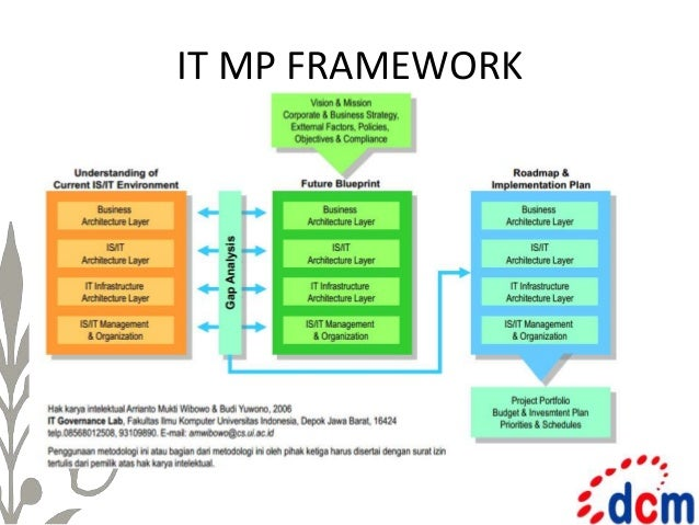 Presentasi it master plan itmp key elements people organization infrastructure applications supporting technology 18 malvernweather Images