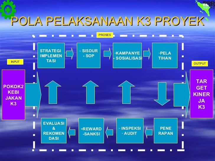 Presentasi K3 Proyek