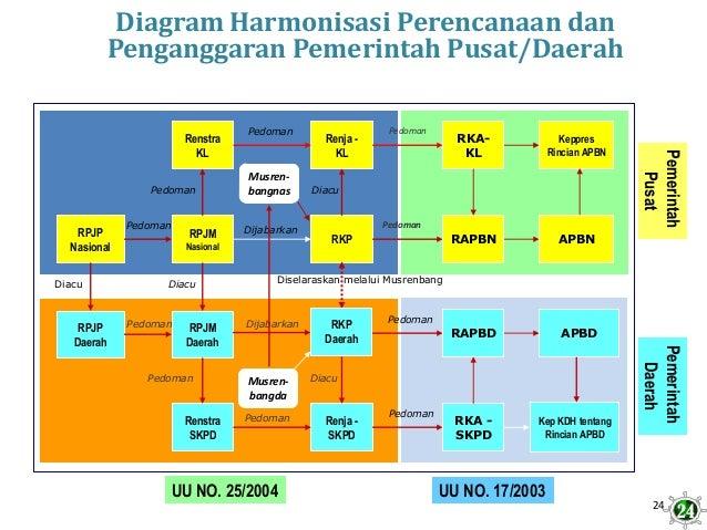 24 Diagram Harmonisasi Perencanaan dan Penganggaran Pemerintah Pusat/Daerah RPJM Daerah RPJP Daerah RKP RPJM Nasional RPJP...