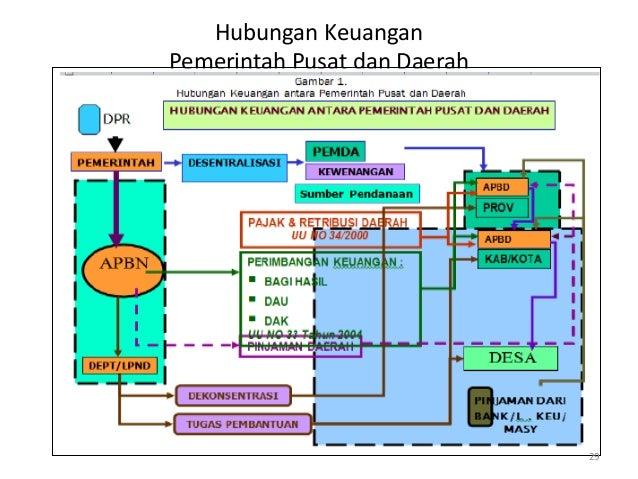 Hubungan Keuangan Pemerintah Pusat dan Daerah 29