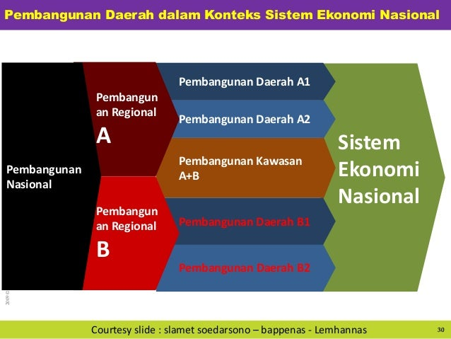 2009©BPMIGAS–Allrightsreserved Sistem Ekonomi Nasional Pembangunan Daerah B2 Pembangunan Kawasan A+B Pembangunan Daerah A1...