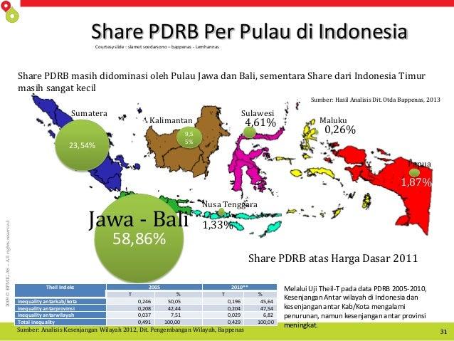 2009©BPMIGAS–Allrightsreserved 31 Share PDRB Per Pulau di Indonesia 23,54% 58,86% 9,5 5% 1,87% 0,26% 1,33% 4,61% Sumatera ...