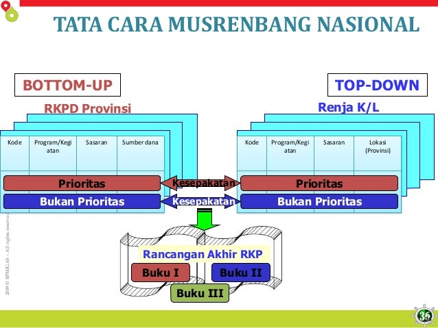 2009©BPMIGAS–Allrightsreserved TATA CARA MUSRENBANG NASIONAL TOP-DOWNBOTTOM-UP Renja K/LRKPD Provinsi Kode Program/Kegi at...