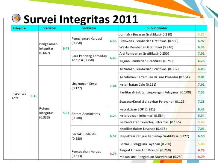 Survei Integritas 2011 Integritas            Variabel                Indikator                               Sub-Indika...