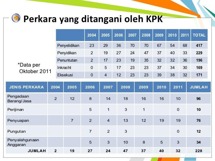 Perkara yang ditangani oleh KPK                                         2004   2005     2006        2007    2008   2009   ...