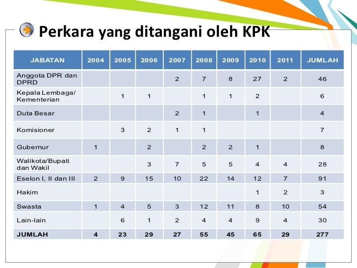 Perkara yang ditangani oleh KPK    JABATAN            2004   2005   2006   2007   2008   2009   2010   2011   JUMLAHAnggot...