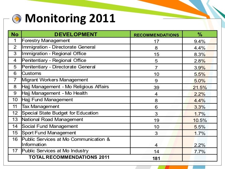 Monitoring 2011No               DEVELOPMENT                RECOMMENDATIONS    % 1 Forestry Management                     ...