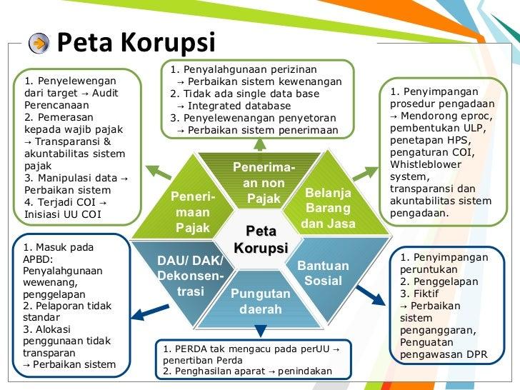Peta Korupsi                        1. Penyalahgunaan perizinan1. Penyelewengan         → Perbaikan sistem kewenangandari ...