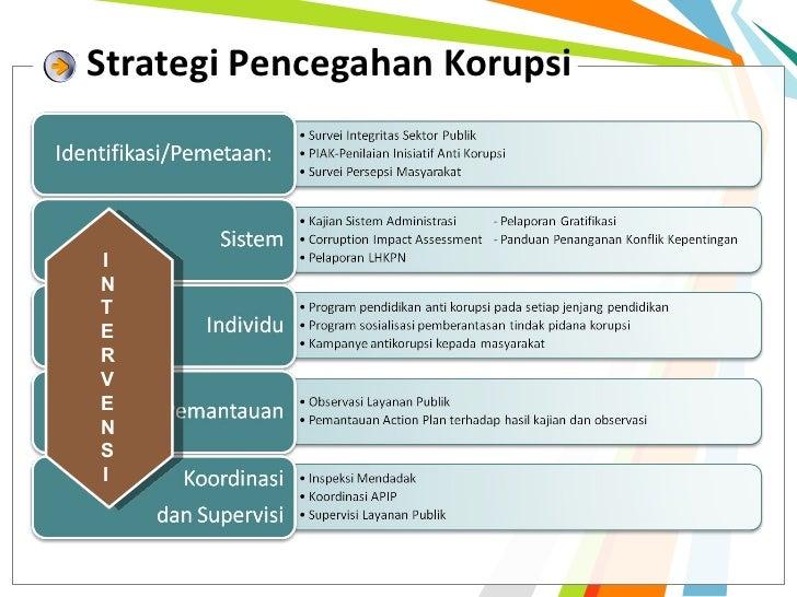 Strategi Pencegahan KorupsiINTERVENSI