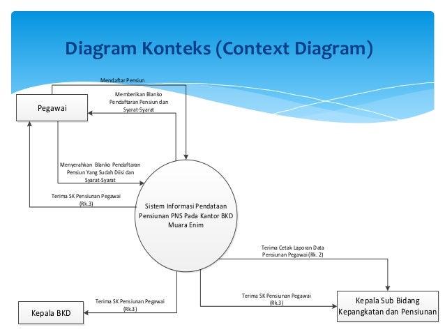 Perancangan sistem informasi pensiunan pegawai pada kantor badan kepe diagram konteks ccuart Image collections