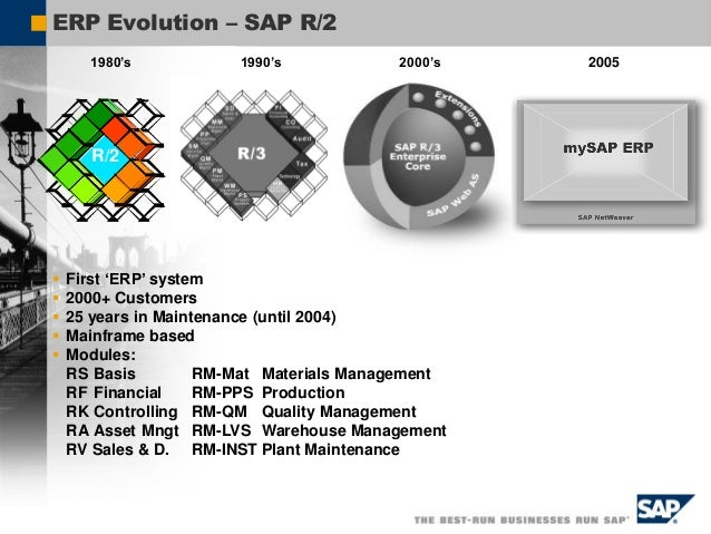 SAP R/3 System R/3 Client / Server ABAP/4 FI Financial Accounting CO Controlling AM Fixed Assets Mgmt. TR Treasury WF Work...