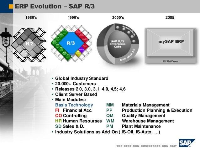 SAP /3 Module (1/2)  SD-Sales & Distribution: mengelola kegiatan operasional berkaitan dengan proses pengelolaan customer...