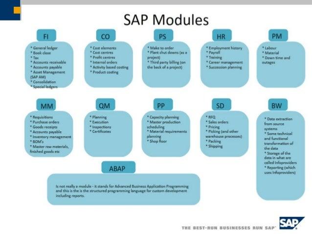 SAP /3 Module (2/2)  FI-Financial Accounting: terdiri dari standard accounting cash management (treasury), general ledger...