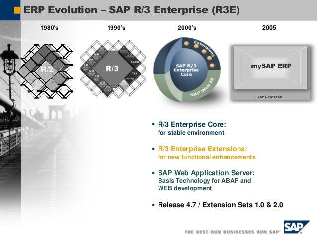 SAP R/3 mySAP ERP Paradigm Client Server Architecture Service Oriented Architecture (ESA) Benefits Distribute & Scale Grap...