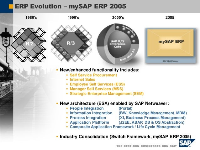 SAP Best Practices Portfolio Strategy Industry Packages, Business Applications, and, SAP NetWeaver solutions Analytics Por...