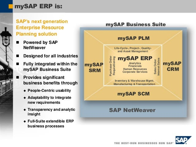 A Worldwide Study has Proven the Value-Add of SAP Best Practices to Midmarket Projects TCO reduction (1000 Euro) Cost redu...