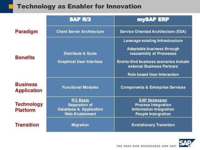 2. ERP Definition 1. Introduction 4. SAP Best Practices 3. mySAP ERP 5. SAP Implementation 6. SAP Opportunity Integrasi Pr...
