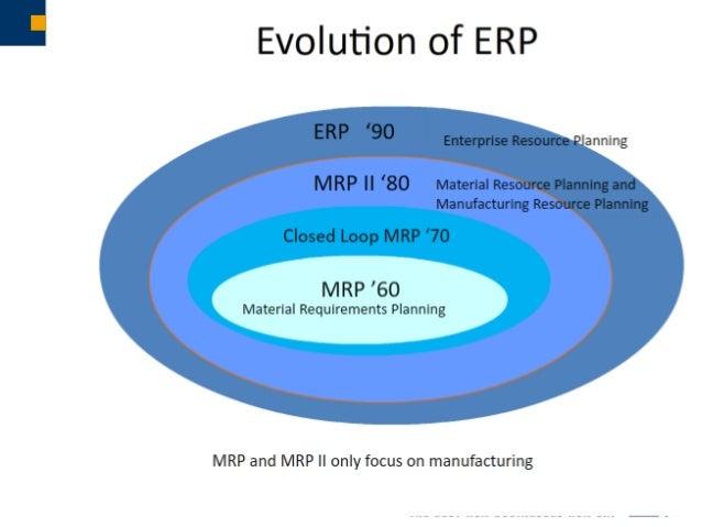 "What is an ERP System – definitions Simplistic Definition ERP - Enterprise Resource Planning Detailed Definition ""a busine..."