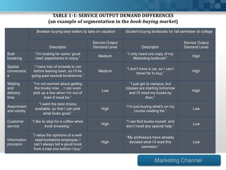 """service output and segmentation Like so many buzz words in marketing, """"segmentation"""" is one of those that is interpreted by folks to mean many different things if the word """"segmentation"""" were blurted out in a room of 20 business people, chances are it would conger up 20 different images of all colors, shapes & sizes."""