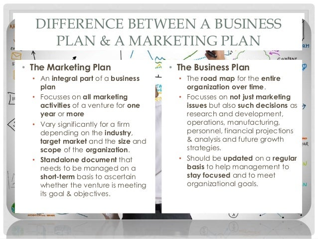 the marketing plan the organizational plan the financial plan from