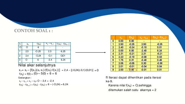 Presentasi method secant group 1 contoh soal 2 diagram interaksi kolom ccuart Images