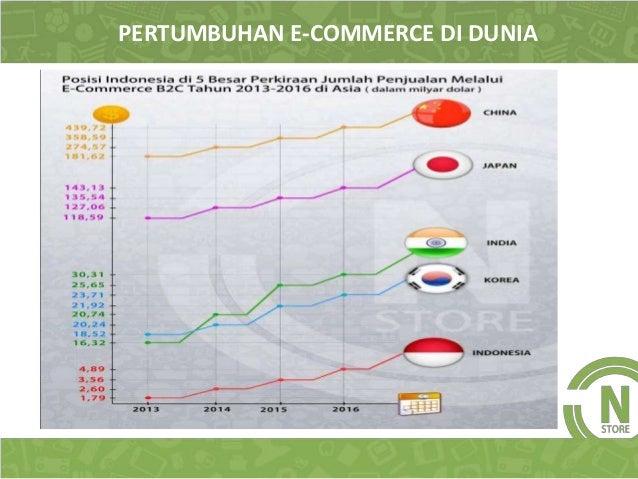 Presentasi Lengkap Peluang Bisnis Online Ecommerce Onstore