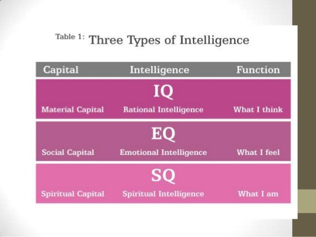 the relationship of iq eq sq Difference between iq, eq and sq  sq – spiritual quotient is going beyond your  we can learn to live in closer relationship with this most deep and.