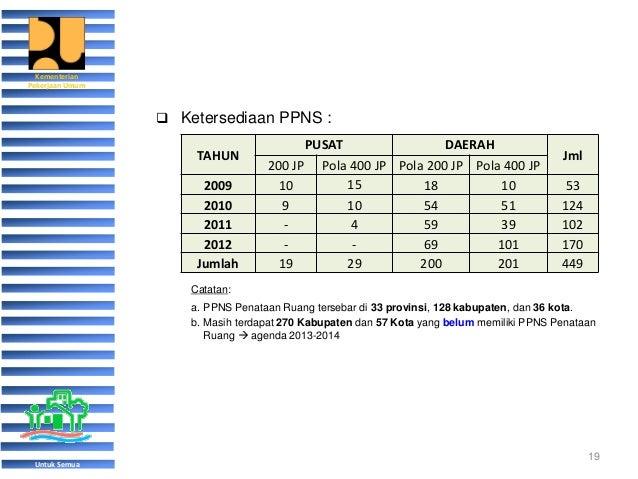 Pemahaman Fungsi Penataan Ruang Pengendalian Pemanfaatan Pembangunan Infrastruktur Cb Tata Kabupaten Malang