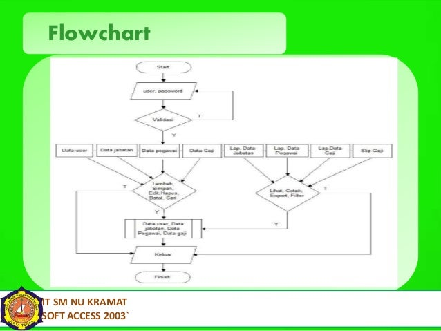 Contoh Flowchart Program Penggajian The Best Software For Your